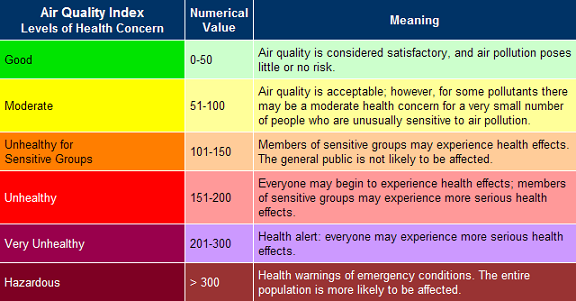 Air Quality Index: Good 0-50, Moderate 51-100, Unhealthy for Sensitive Groups 101-150, Unhealthy 151-200, Very Unhealthy 201-300, Hazardous > 300