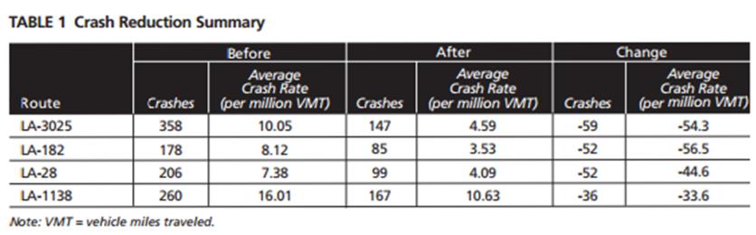 DOTD Crash Reduction Table